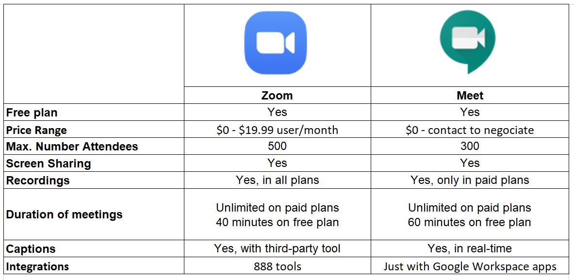zoom vs chat