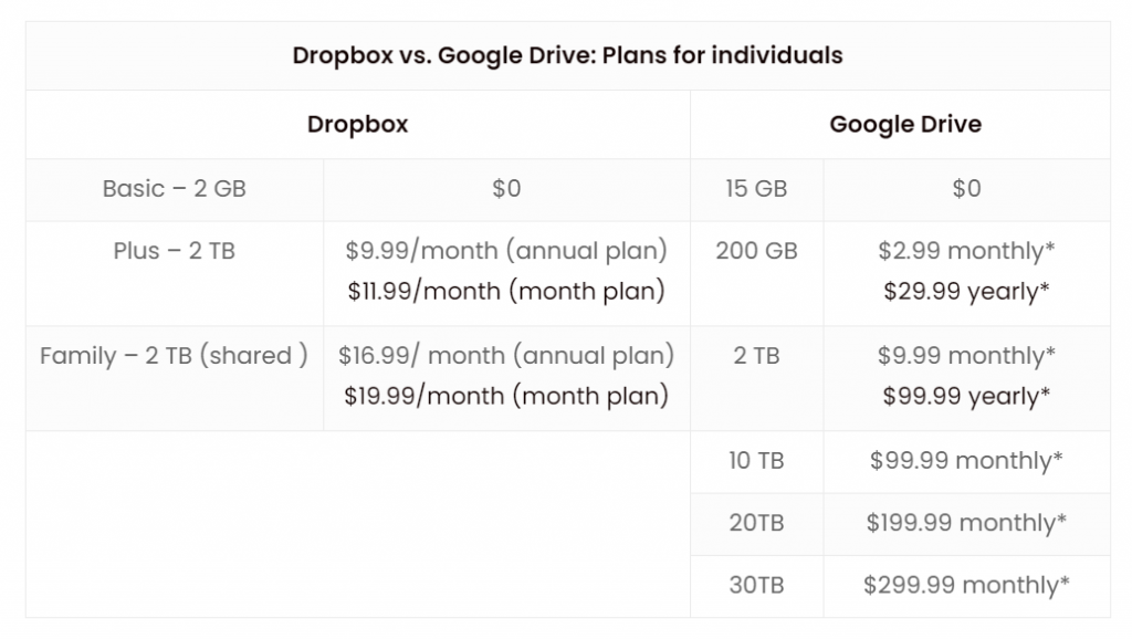 dropbox drive pricing