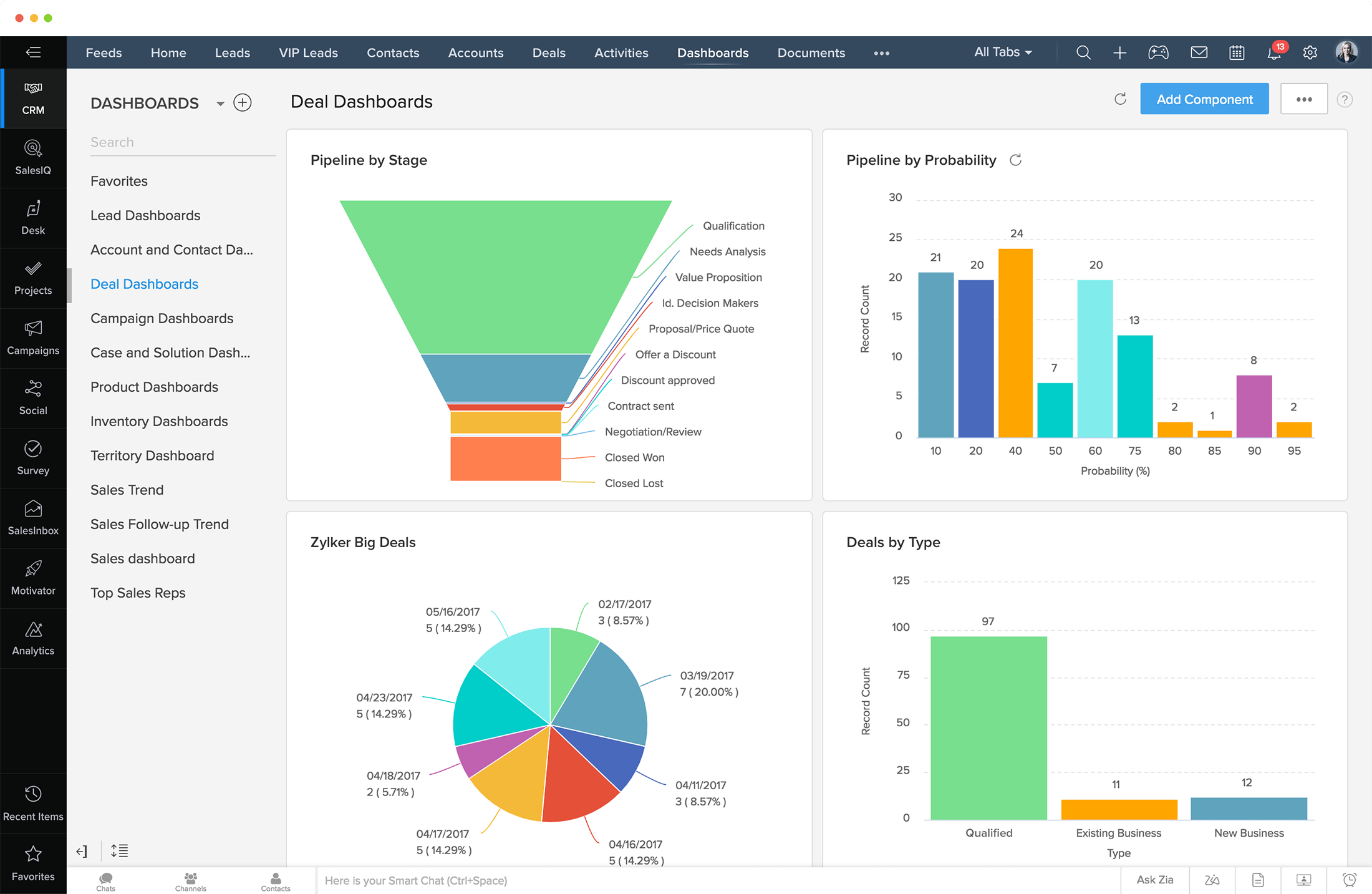 crm for ecommerce